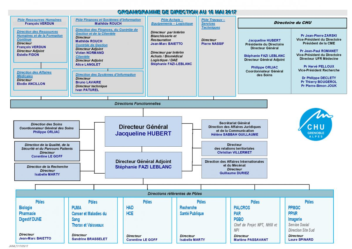 organigramme fonctionnel agence comptable